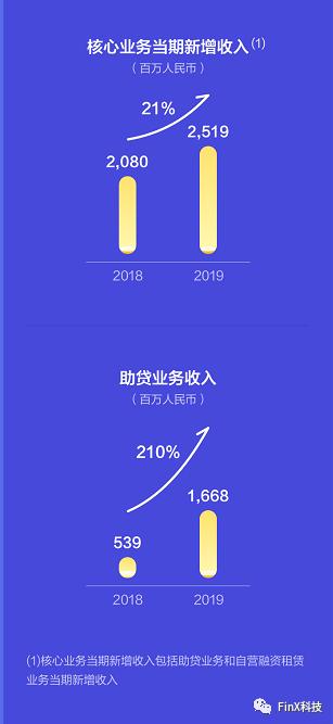 易鑫发布2019年财报:经调整净利润4.39亿元,助贷收入大增210%