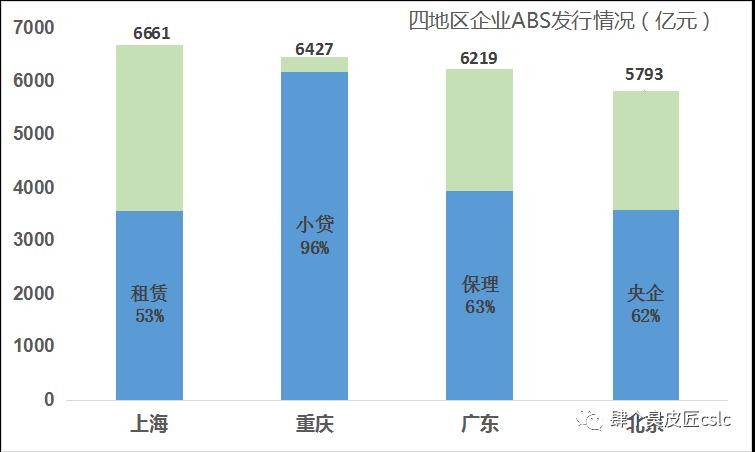 ABS江湖的四绝: 东租赁,西小贷,南保理,北央企