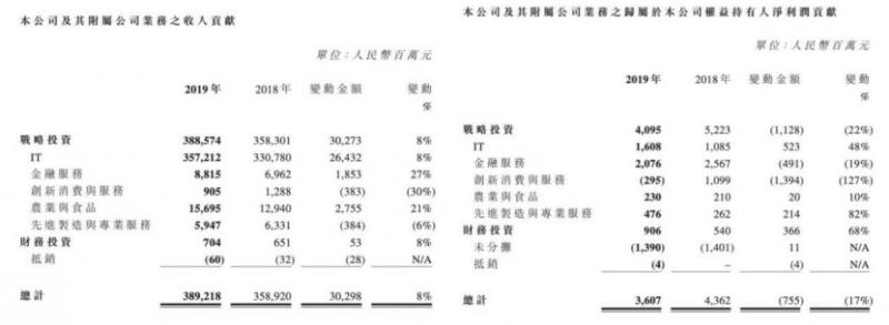 联想控股连续两年亏损背后:旗下正奇金融净利同比降7成 考拉科技净利缩水49%