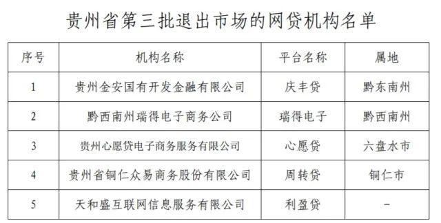 2020年彻底化解互联网金融风险,贵州再清退5家P2P机构