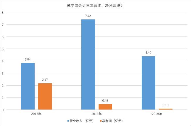 苏宁旗下多个金融版块业绩曝光,苏宁消金净利润缩水至1千万,曾强制员工集体卖货