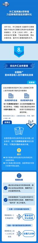 图解│ 外汇局再推8项举措 力促跨境贸易投资便利化