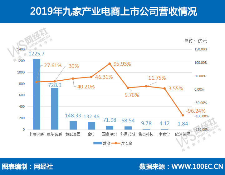 九家产业电商上市公司2019年财报大PK