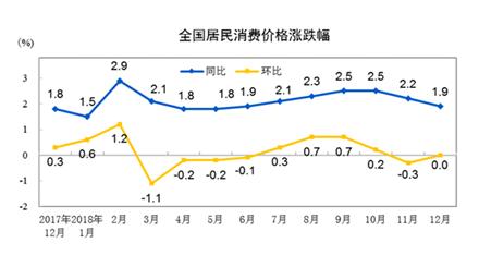 2018年12月CPI同比上漲1.9%,國家統計局權威解讀
