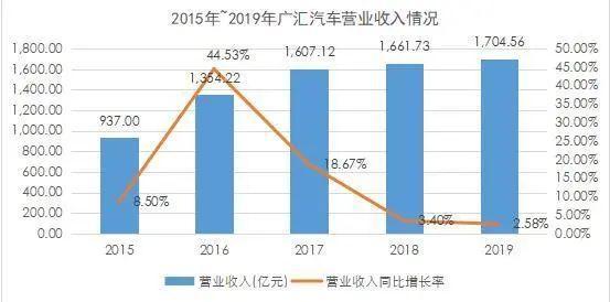 广汇汽车集团财报:总收入1705亿 二手车交易33万台