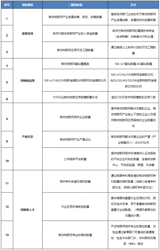 工信部发文深入推进移动物联网全面发展  部署五项重点任务