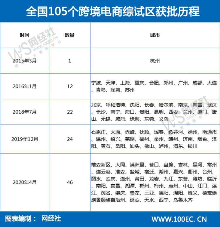"""国务院新设46个跨境电商综试区 全国105城""""僧多粥少"""""""
