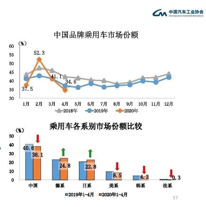 中国品牌市场份额跌至新低,一半品牌将倒闭?