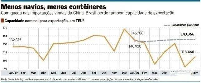 突发!中国取消运往巴西的12艘集装箱船!速与你的收货人联系!
