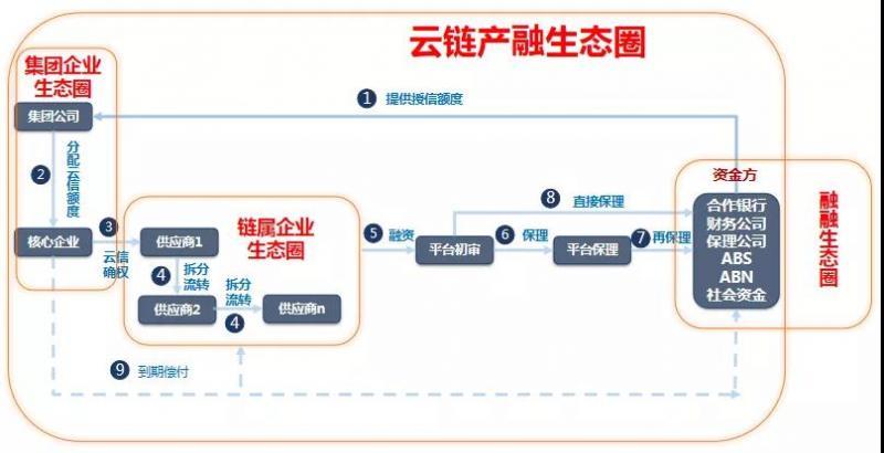 中企云链首次提出产融互联网概念 科技硬实力领跑未来
