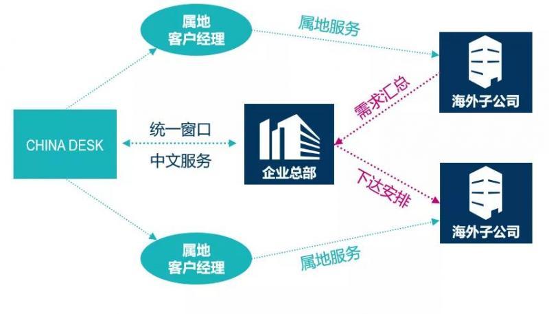 【CHINA DESK - 中资企业全球服务】出海企业的资信管理一站式服务