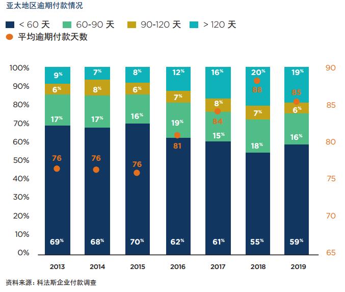 【科法斯】2020年亚太企业付款调查
