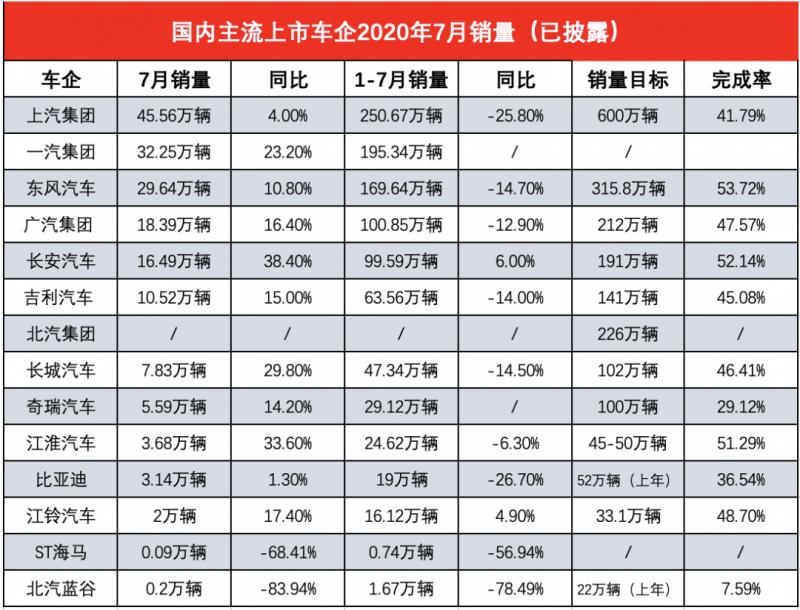 13家上市车企7月销量,超八成实现双位数增长