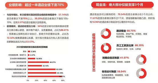 【见知数据王晓青】现金流管理:酒店行业如何做到削峰平谷