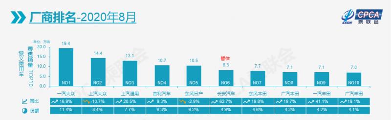 8月汽车厂商销量排名,前十只有这两家销量下滑