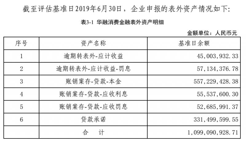 """消费金融行业2020年中""""七宗最"""":招联、杭银、华融、平安、小米等都有哪些特征?(附图表)"""
