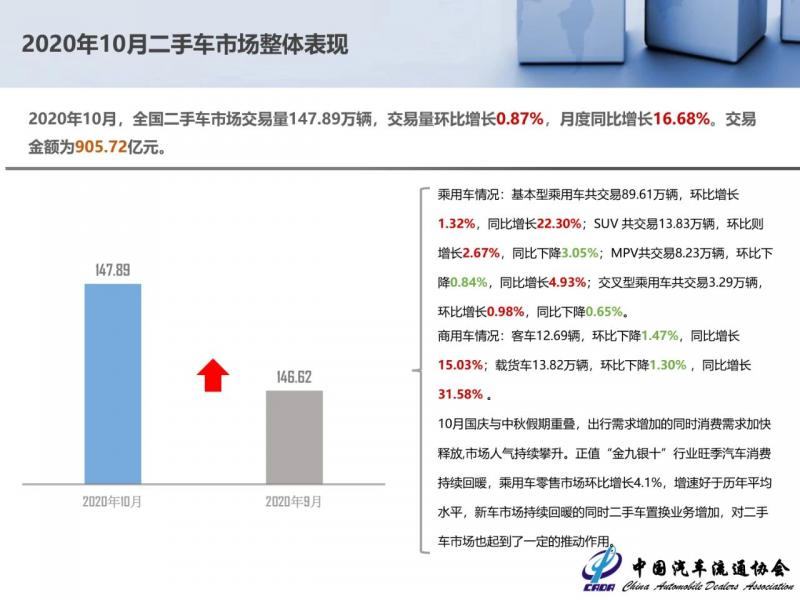 10月份全国二手车交易147.89万辆,同比增长16.68%