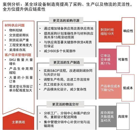 普华永道:工业供应链应该如何转型与重塑?