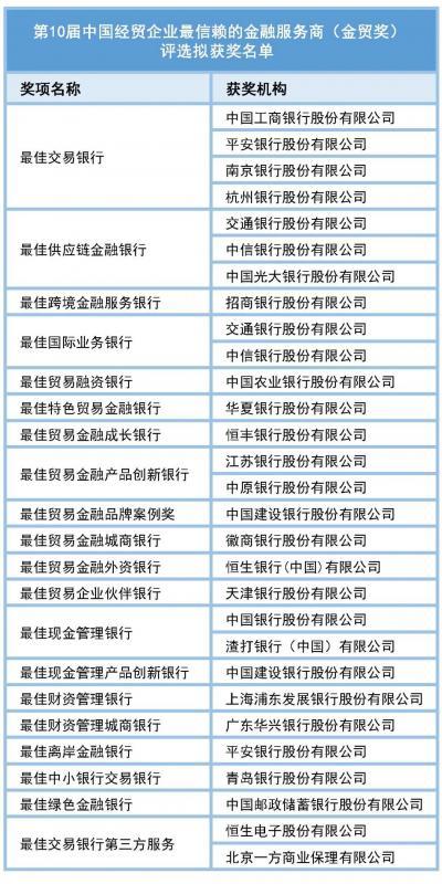 公示 | 第10届(2020)中国经贸企业最信赖的金融服务商(金贸奖)评选结果公示(附完整名单)