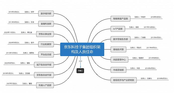 京东成立科技子集团,合并原京东数科业务