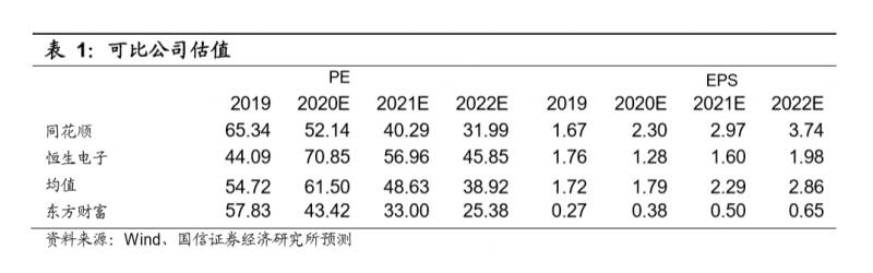 东方财富:中国互联网券商的典范