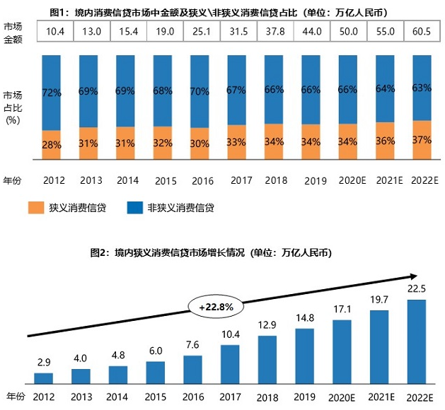 2021消费金融研究报告:规模将近20万亿,银行、产业巨头进场