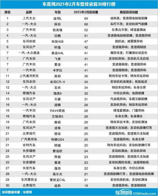 2月汽车投诉榜30款车型名单,德日系占据半壁江山