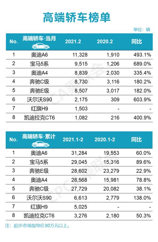 2月豪华车销量榜,奥迪宝马过万奔驰下滑