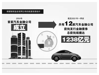 """高达1238亿元!汽车金融公司发债""""补血"""""""