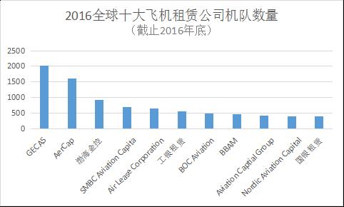 """融资租赁成为中国航空业最大""""金主""""的背后!"""