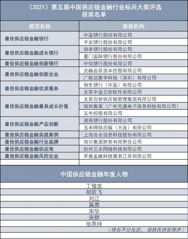 第五届中国供应链金融行业标兵大奖评选结果公示