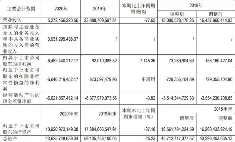 去年亏损65亿元,北汽蓝谷再现人事变动谋破局