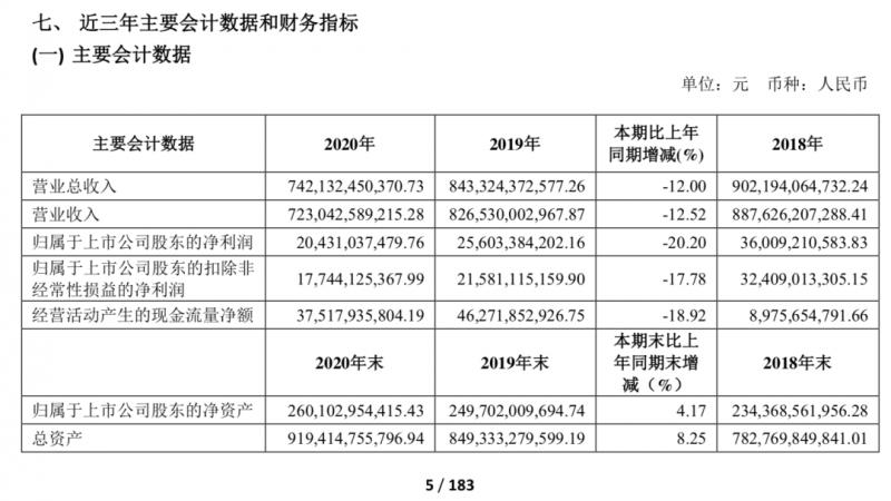 从上汽、长城、广汽2020年报看汽车金融的利润贡献度,最高达30.8%