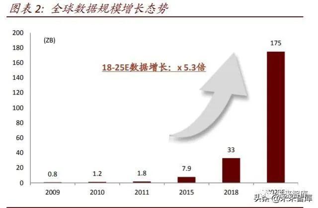2020年中国数字新基建深度报告!