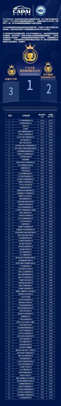 2021中国汽车经销商集团百强排行榜