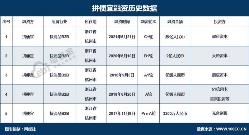 """便利店B2B集采平台""""拼便宜""""完成数亿元C+轮融资"""