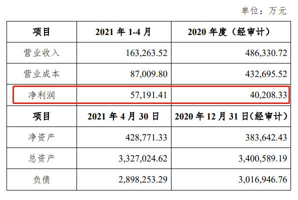 """""""邮你花""""关停!中邮消金2021年前四个月净利润超去年全年"""