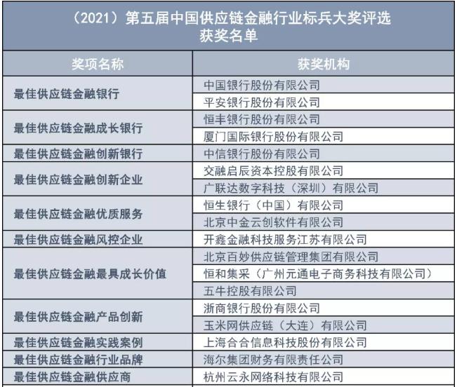 2021第五届中国供应链金融行业标兵大奖评选获奖理由公示