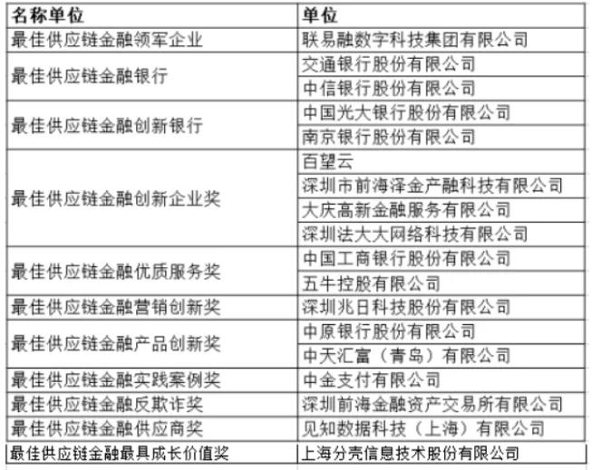 """2020年第四届中国供应链金融""""行业标兵大奖""""评选理由公示"""